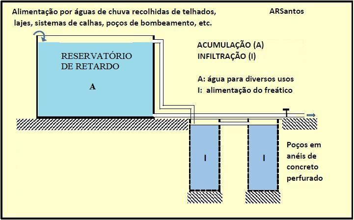 Esquema de dispositivo para acumulação e infiltração de águas pluviais