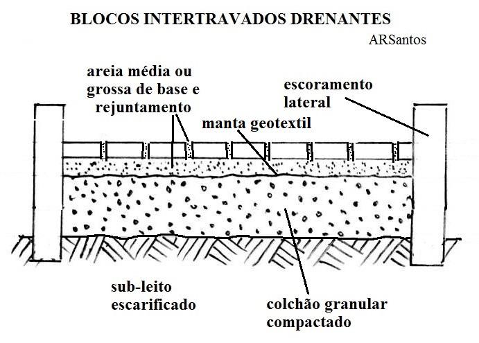 Esquema de pavimento permeável para infiltração de águas de chuva
